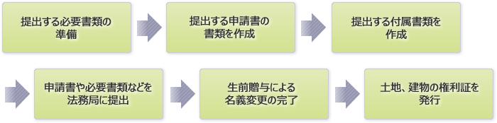 書類提出の手順